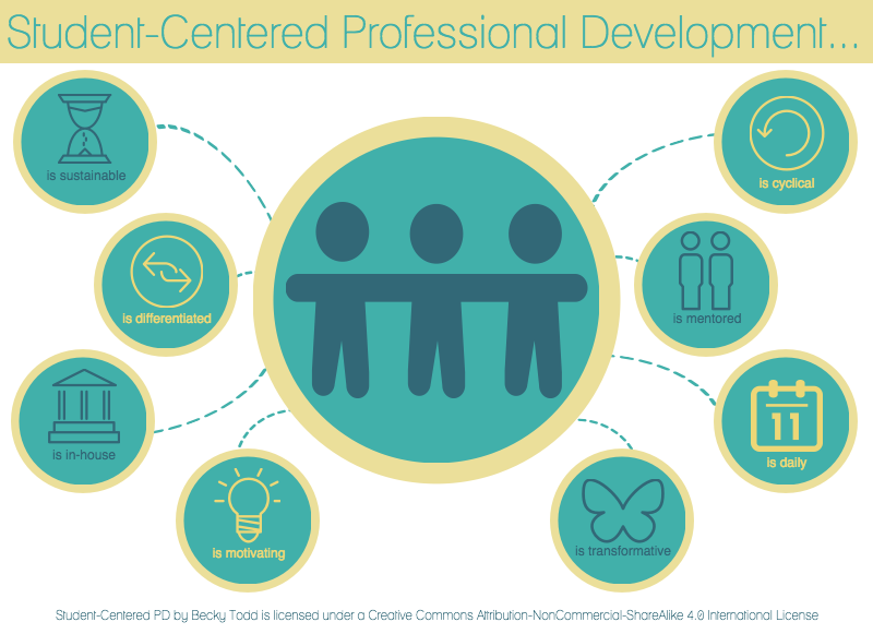 student-centered-pd